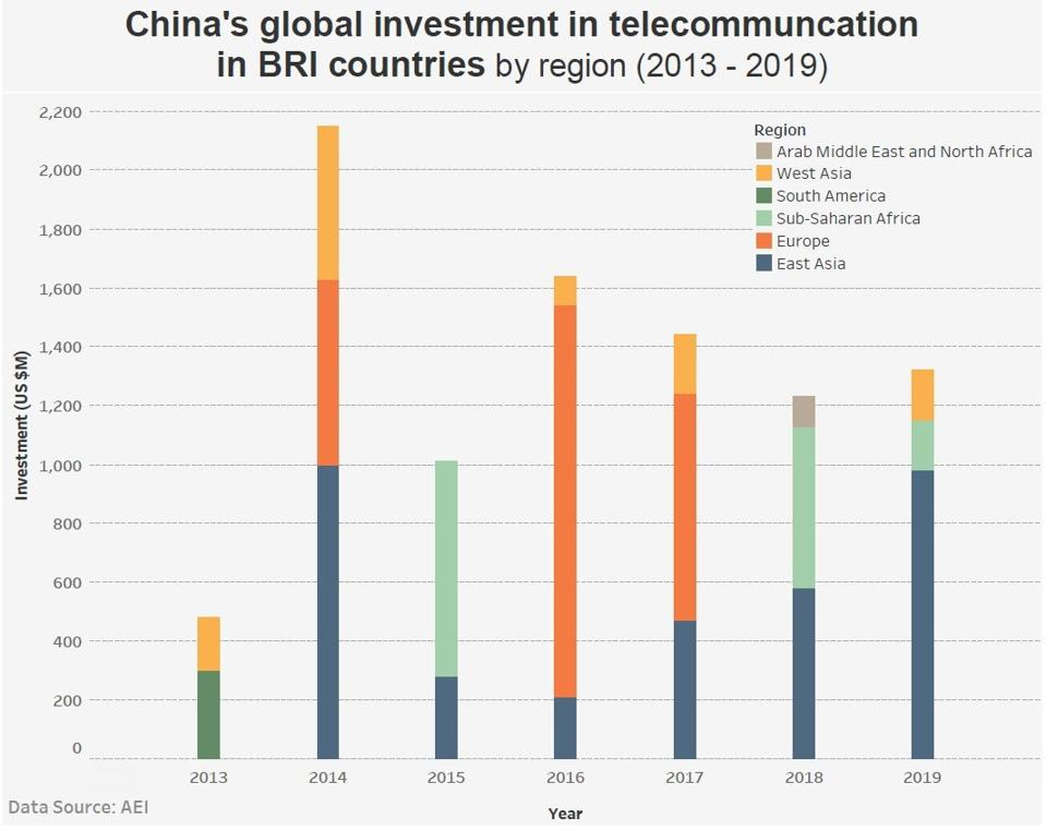 China has made significant telecom investments globally under its flagship Belt & Road Initiative
