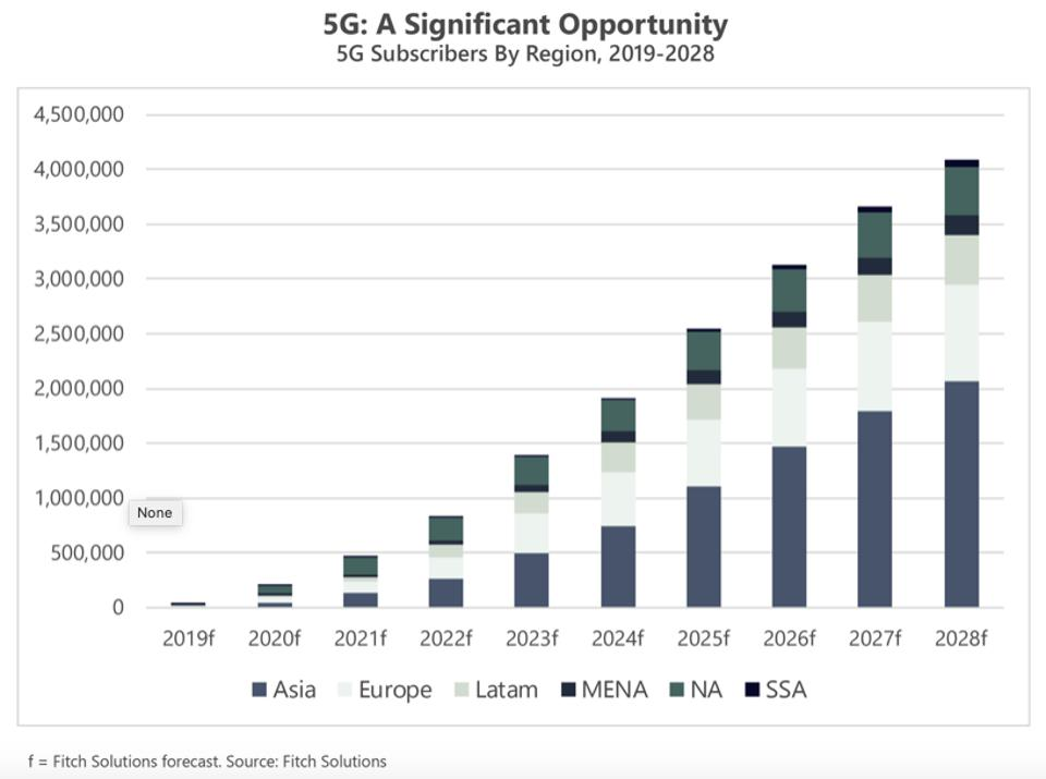 Expected market growth of 5G subscribers globally.