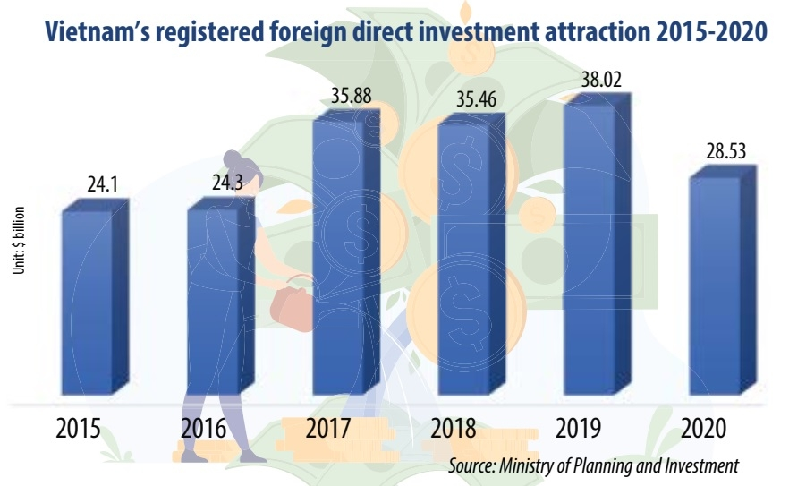 tet 26 fdi focus leans into sci tech sphere for 2021 2025 phase