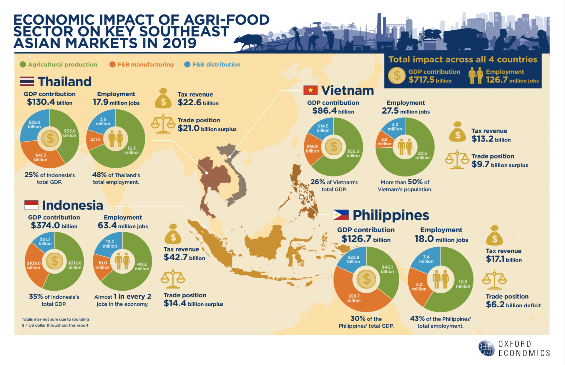 vietnams potential to drive agri food recovery ranks second highest in the region
