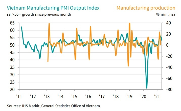 vietnams pmi down to 531 in may with output growth at three month low